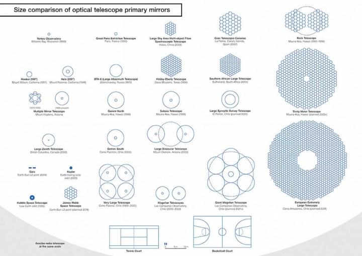 Comparaison de la taille des miroirs primaires qui équipent les principaux télescopes dans la monde. (Cliquer pour agrandir)