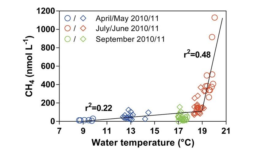 Evolution des taux de méthane dans les eaux côtières belges en fonction de la température. © Borges/ULG