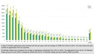 """Evolution du nombre total de projets déposés en 2014 et 2015 dans le cadre du programme européen """"Horizon 2020"""". (Cliquer pour agrandir)"""