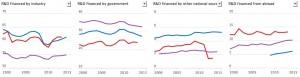 R&D: comparaisons entre les performances de la Belgique (courbe rouge), de l'OCDE (bleu) et de l'Union européenne (violet).