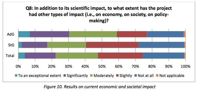 Impact sociétal et économique des projets ERC évalués.