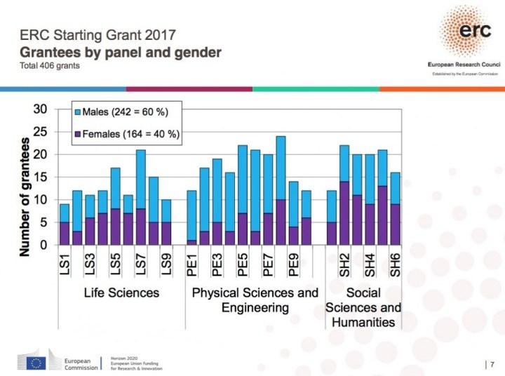 Lauréats ERC Starting Grants 2017, répartition par genre. Cliquer pour agrandir.