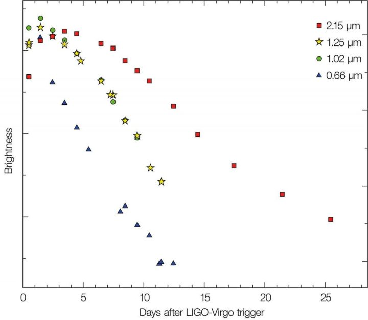 Sur ce graphe figurent les variations de luminosité de la kilonova située au sein de la galaxie NGC 4993 mesurées au travers de différents filtres colorés. En lumière bleue, l'objet a perdu rapidement en luminosité. Aux longueurs d'onde plus longues toutefois, dans la partie infrarouge proche du spectre, il a moins brillé et a perdu rapidement en luminosité. En conséquence, l'objet a changé de couleur, passant de l'extrême bleu à l'extrême rouge en l'espace de quatre semaines seulement. © Tanvir et al.
