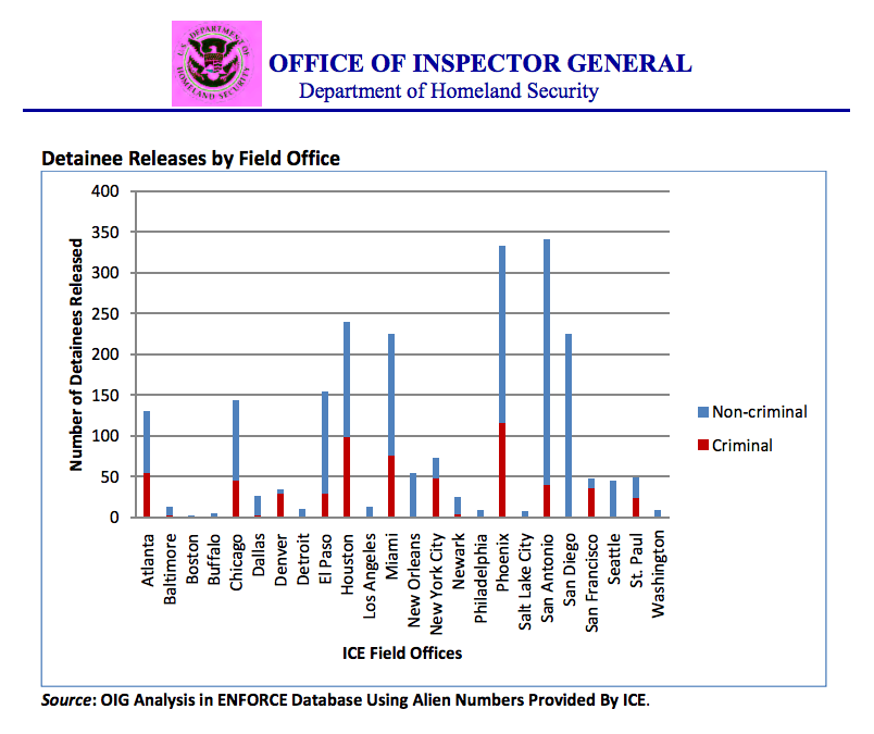 Chart: Inspector General for the Department of Homeland Security Report, p. 37