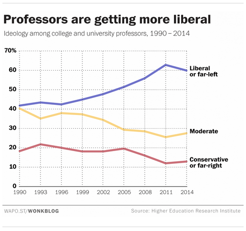 Image result for college professors liberal bias