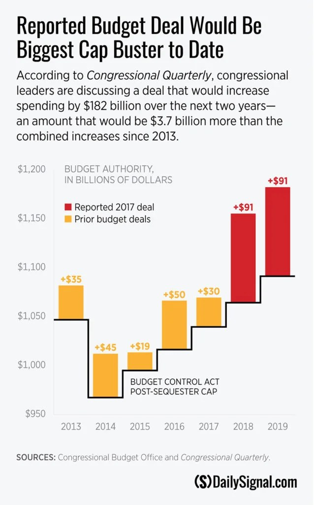 Congress Should Reject a Reckless Budget Deal That Busts Spending Caps