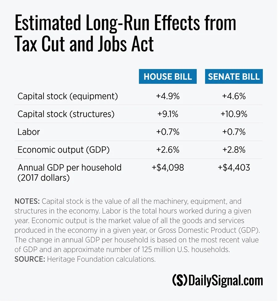 How the GOP Tax Bill Will Affect the Economy