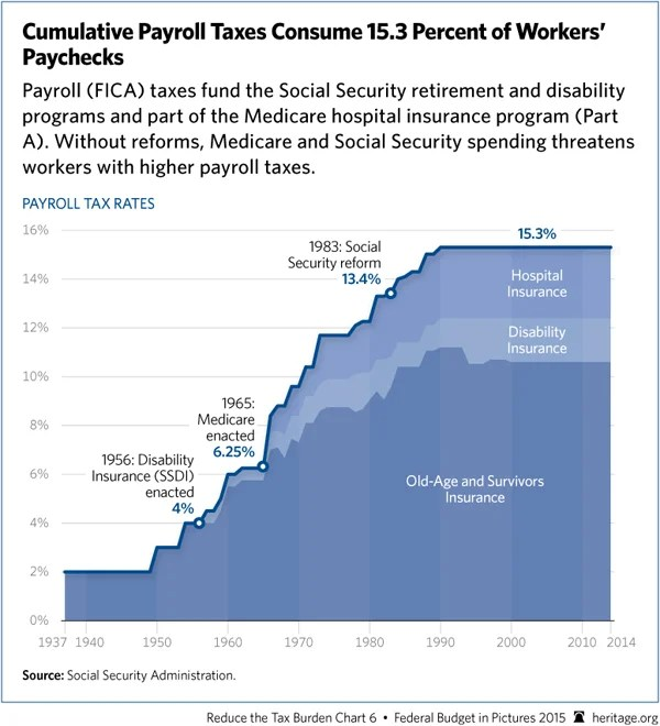 Image result for payroll taxes in 2016 social security and medicare disability