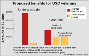 Proposed benefits for USC veterans