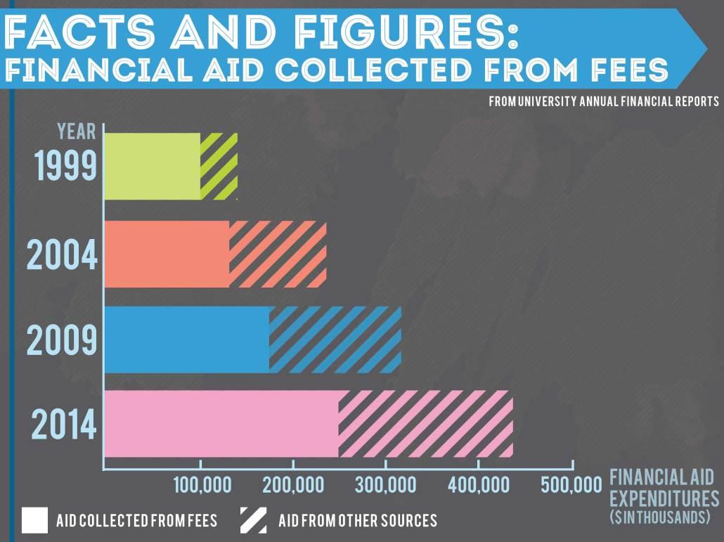 WEB-financial-aid-graph