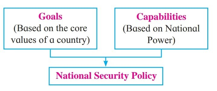 Goals + Capabilities = National Security Policy