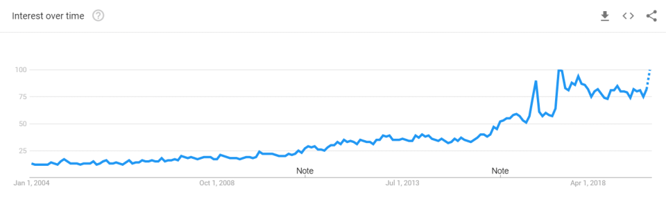 Google Trends Vegan Graph