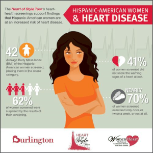 Infographic of Latinas at increased risk for heart disease
