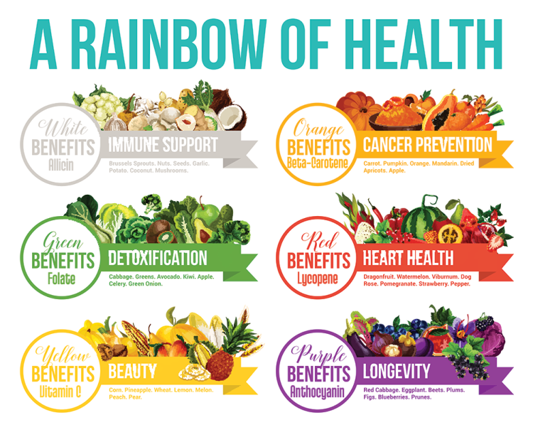 rainbow of health fruit and vegetables infographic: white benefits immune support, orange benefits cancer prevention, green benefits detoxification, red benefits heart health, yellow benefits beauty, purple benefits longevity