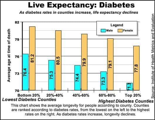 longevitydiabetes