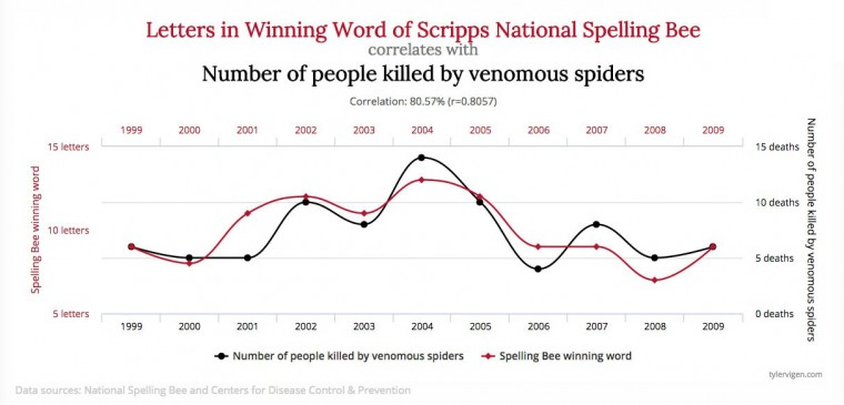 Causation does not equal correlation, as they say.