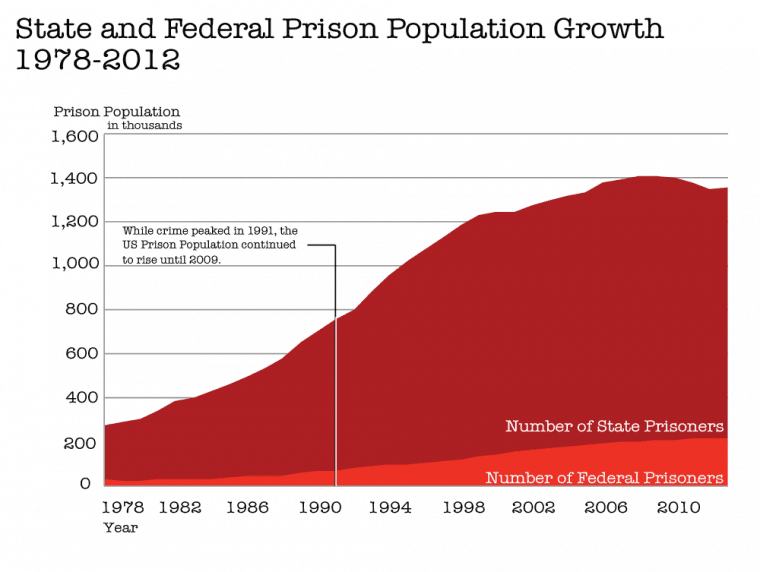 1-state-and-federal-prison-population-growth-1978-2012