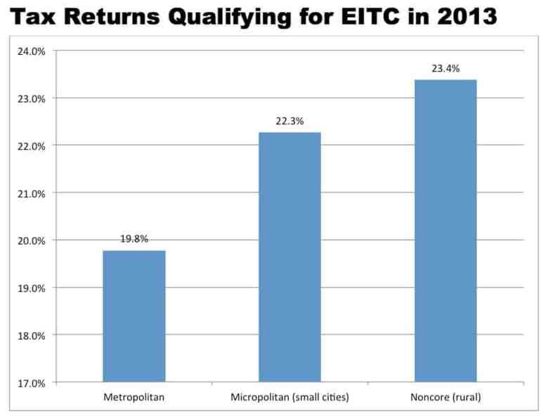 EITC Data from Brookings Institution. Compiled by Daily Yonder.