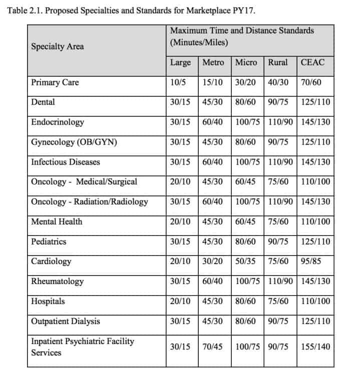 Chart shows the proposed times and distances to various specialties based on location. CEAC are counties with extreme access considerations. See chart below for more on definitions.