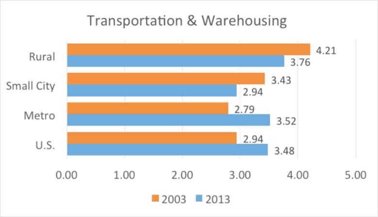 Figure 4. Transportation nonemployer establishments per 1,000 residents by county type
