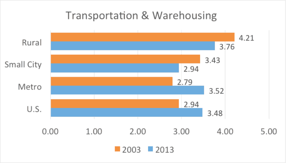 Figure 4. Transportation nonemployer establishments per 1,000 residents by county type