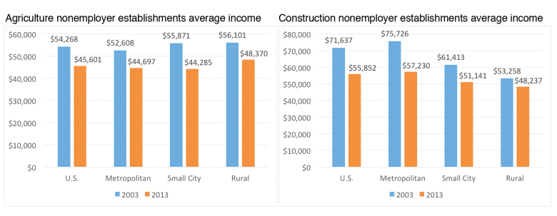 Left: Agriculture nonemployer establishments had a higher income in rural counties compared to small city counties and metropolitan counties. However, income fell between 2003 and 2013 across the U.S. and all county types. Right: Average income in the construction nonemployer establishments fell for the U.S and all county types between 2003 and 2013. The biggest decrease took place in metropolitan counties, drastically reducing the average income compared to rural counties in 2013.