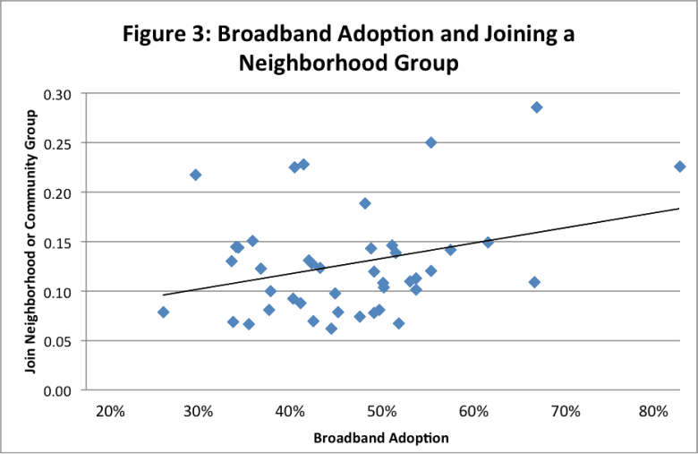3 - bband adoption joining neighborhood group