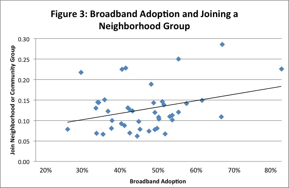 3 - bband adoption joining neighborhood group