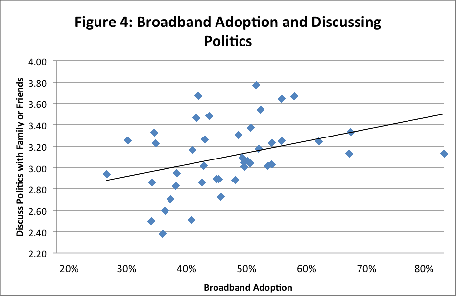 4 - broadband adoption discussing politics