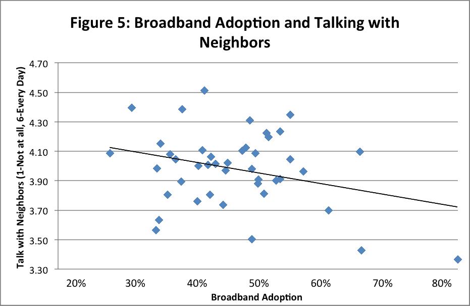 5 - bband adoption talking w neighbors