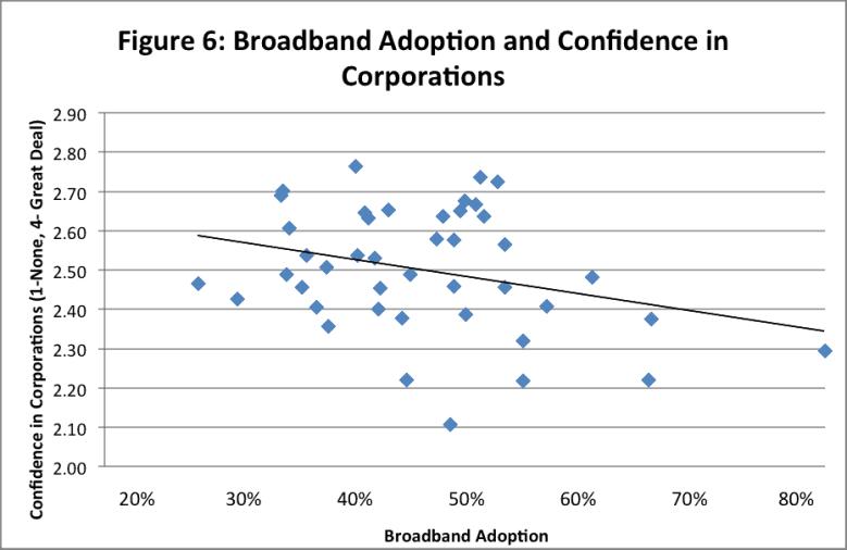 6 - bband adoption confidence corporations