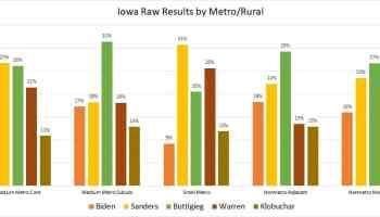Iowa raw caucus votes rural versus metro