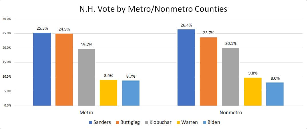 New Hampshire Vote by Metro Non-Metro-Counties