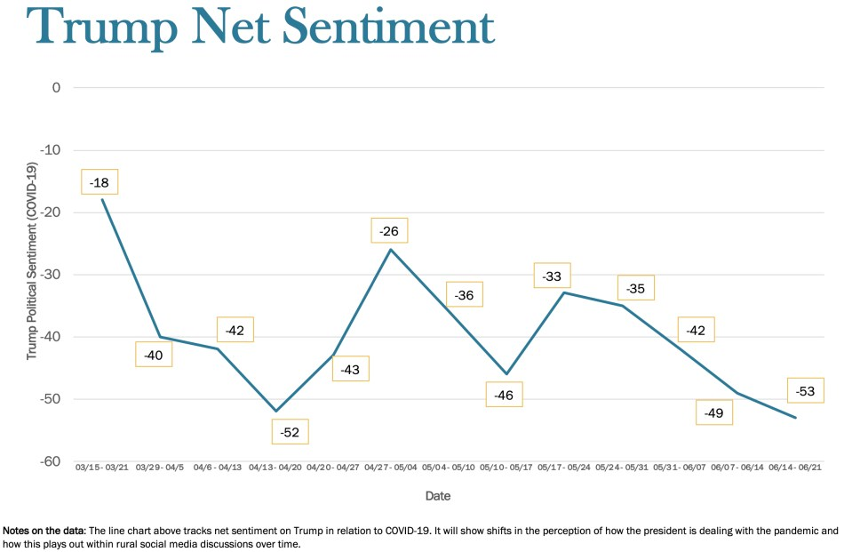 """""""Trump Net Sentiment"""" is a summation of pro and negative comments about the president. This week, 58 percent of political comments were anti-Trump. Five percent were positive, making the net minus 53."""