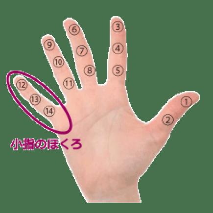 手の小指の黒子占い