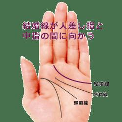 結婚線が人差し指と中指の間に向かう手相の見方