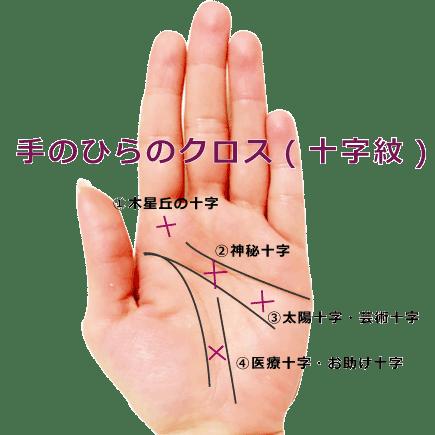 手のひらのクロス、十字紋の手相