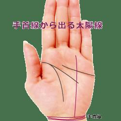 手首線から太陽線