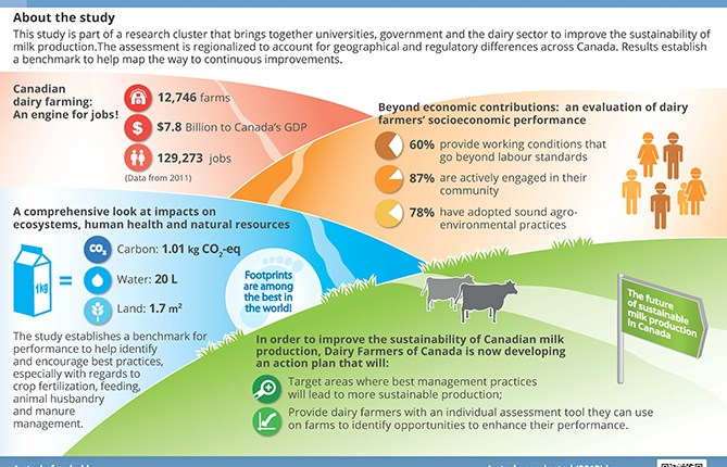 A roadmap for an ongoing commitment towards sustainable dairy farming