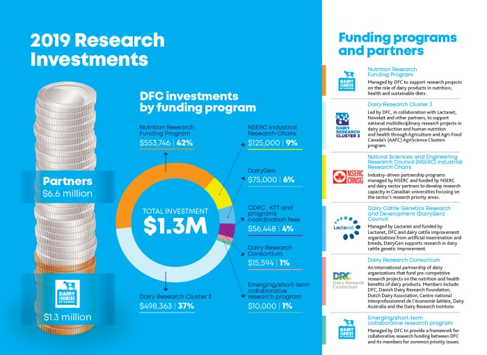 researchinvestments