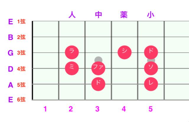ギター指板上のドレミ位置