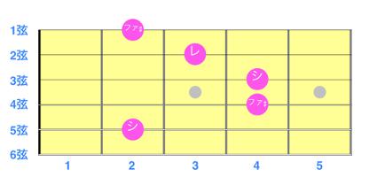 図解「コードBmの音階表」