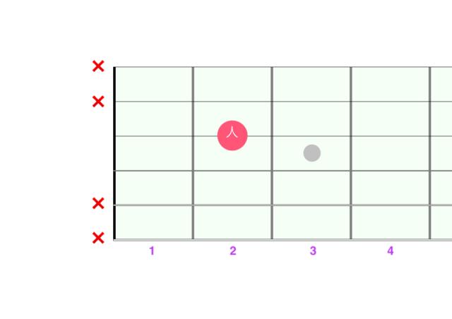 開放弦パワーコードD図解