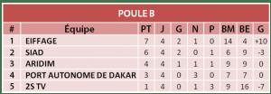 Seven Soccer league Poula B