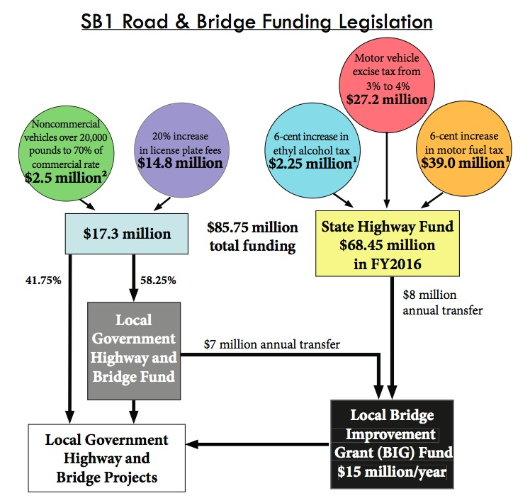 2015 Senate Bill 1 raises $85.75 million in new revenue for road and bridge work in South Dakota.