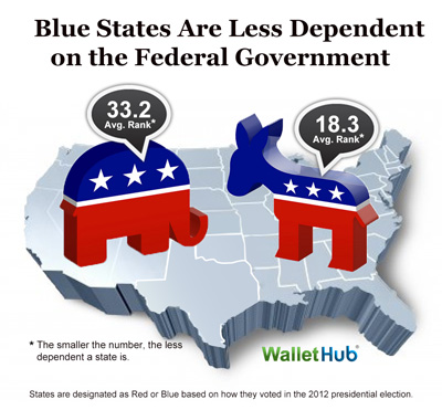 Red-Blue Dependence on Uncle Sam, WalletHub 2015