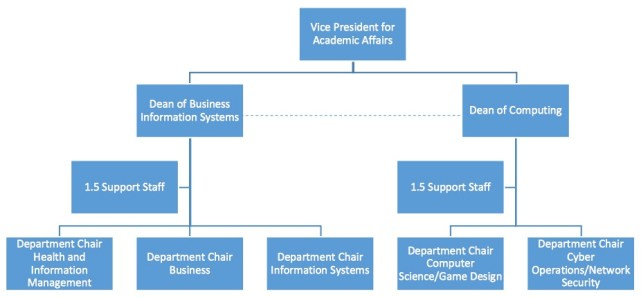 Organizational chart for proposed split of DSU College of Business and Information Systems and College of Computing