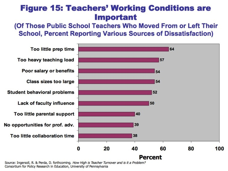 Ingersoll data on why teachers leave teaching, presented to Blue Ribbon K-12 panel, Pierre, SD, 2015.08.19.