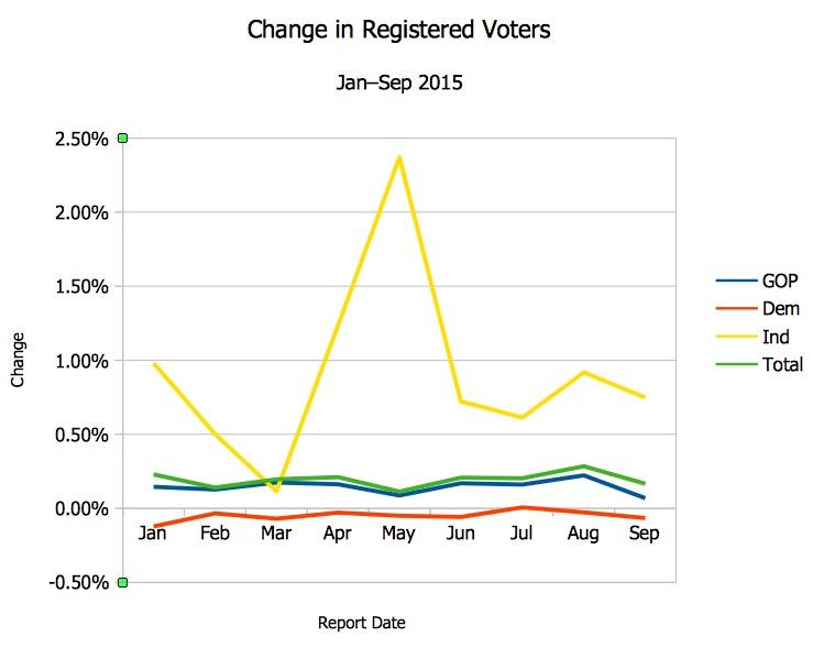 SD Voter Registration Percentage Changes Jan-Sep 2015