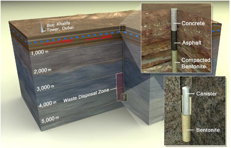 Deep Borehole Injection—Sandia National Labs